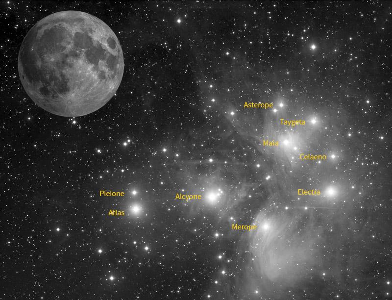 Plejádok - Hold méretarány